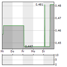 LUCARA DIAMOND Aktie 5-Tage-Chart