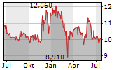 LUCAS BOLS NV Chart 1 Jahr