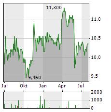 LUCAS BOLS Aktie Chart 1 Jahr
