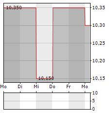 LUCAS BOLS Aktie 5-Tage-Chart