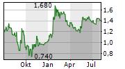 LUCECO PLC Chart 1 Jahr
