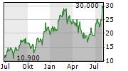 LUCKIN COFFEE INC ADR Chart 1 Jahr