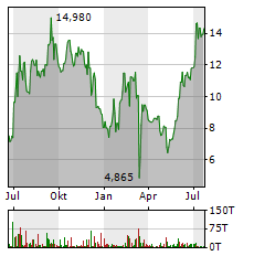 LUCKIN COFFEE Aktie Chart 1 Jahr