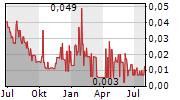 LUCKY MINERALS INC Chart 1 Jahr