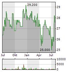LUDWIG BECK AM RATHAUSECK-TEXTILHAUS FELDMEIER Aktie Chart 1 Jahr