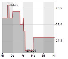 LUDWIG BECK AM RATHAUSECK-TEXTILHAUS FELDMEIER AG Chart 1 Jahr