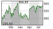 LULULEMON ATHLETICA INC Chart 1 Jahr