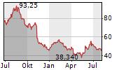 LUMENTUM HOLDINGS INC Chart 1 Jahr