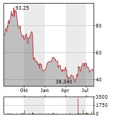 LUMENTUM Aktie Chart 1 Jahr
