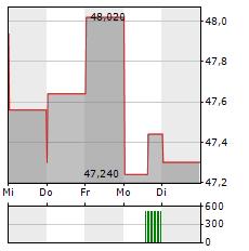 LUMENTUM Aktie 5-Tage-Chart