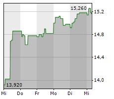 LUMIBIRD SA Chart 1 Jahr