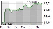 LUMIBIRD SA 1-Woche-Intraday-Chart
