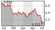 LUMINA GOLD CORP Chart 1 Jahr