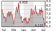LUNDIN GOLD INC Chart 1 Jahr