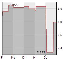 LUNDIN MINING CORPORATION Chart 1 Jahr