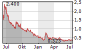 LUOKUNG TECHNOLOGY CORP ADR Chart 1 Jahr
