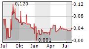 LUPAKA GOLD CORP Chart 1 Jahr