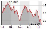 LUXFER HOLDINGS PLC Chart 1 Jahr
