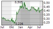LUYE PHARMA GROUP LTD Chart 1 Jahr
