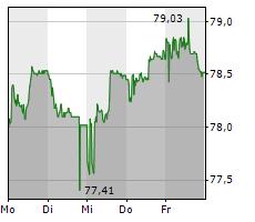 LUZERNER KANTONALBANK AG Chart 1 Jahr