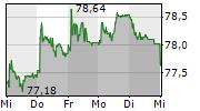 LUZERNER KANTONALBANK AG 5-Tage-Chart