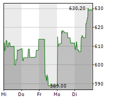 LVMH MOET HENNESSY LOUIS VUITTON SE Chart 1 Jahr