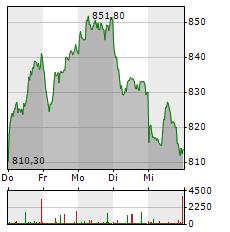 LVMH Aktie 5-Tage-Chart