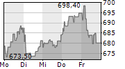 LVMH MOET HENNESSY LOUIS VUITTON SE 1-Woche-Intraday-Chart