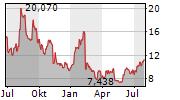 LYFT INC Chart 1 Jahr