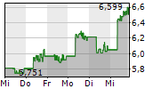 LYNAS RARE EARTHS LIMITED 5-Tage-Chart
