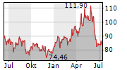 LYONDELLBASELL INDUSTRIES NV Chart 1 Jahr