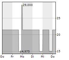 M OBJEKT REAL ESTATE HOLDING GMBH & CO KG Chart 1 Jahr