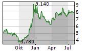 M1 KLINIKEN AG Chart 1 Jahr