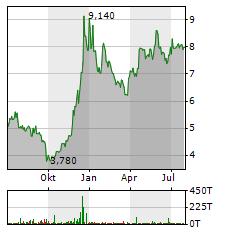 M1 KLINIKEN Aktie Chart 1 Jahr