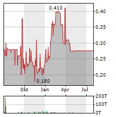 M3 METALS Aktie Chart 1 Jahr