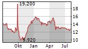 M6 METROPOLE TELEVISION SA Chart 1 Jahr