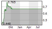 MACA LIMITED Chart 1 Jahr