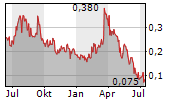 MACARTHUR MINERALS LIMITED Chart 1 Jahr
