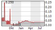 MACDONALD MINES EXPLORATION LTD Chart 1 Jahr