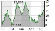 MACERICH COMPANY Chart 1 Jahr