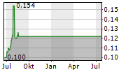 MACMAHON HOLDINGS LIMITED Chart 1 Jahr