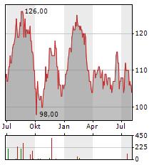 MACQUARIE GROUP Aktie Chart 1 Jahr