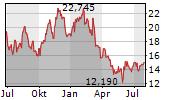 MACYS INC Chart 1 Jahr