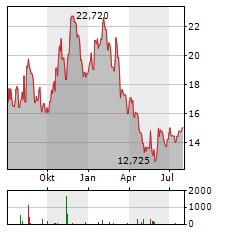 MACYS Aktie Chart 1 Jahr
