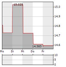 MACYS Aktie 1-Woche-Intraday-Chart