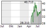 MADISON SQUARE GARDEN ENTERTAINMENT CORP Chart 1 Jahr