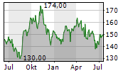 MADISON SQUARE GARDEN SPORTS CORP Chart 1 Jahr