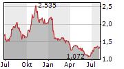 MAG INTERACTIVE AB Chart 1 Jahr