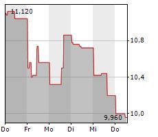 MAG SILVER CORP Chart 1 Jahr