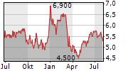 MAGELLAN AEROSPACE CORPORATION Chart 1 Jahr